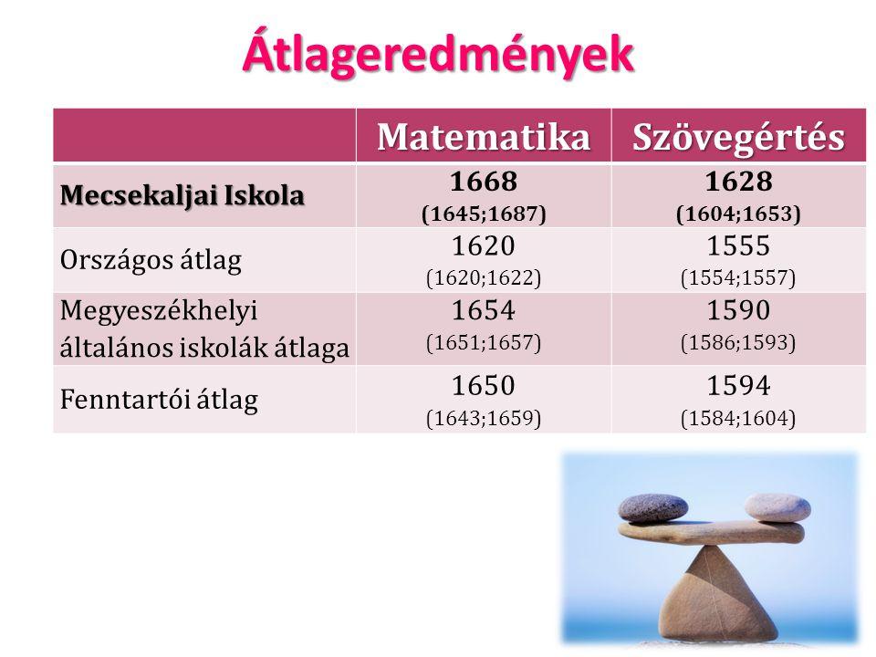 ÁtlageredményekMatematikaSzövegértés Mecsekaljai Iskola 1668 (1645;1687) 1628 (1604;1653) Országos átlag 1620 (1620;1622) 1555 (1554;1557) Megyeszékhe