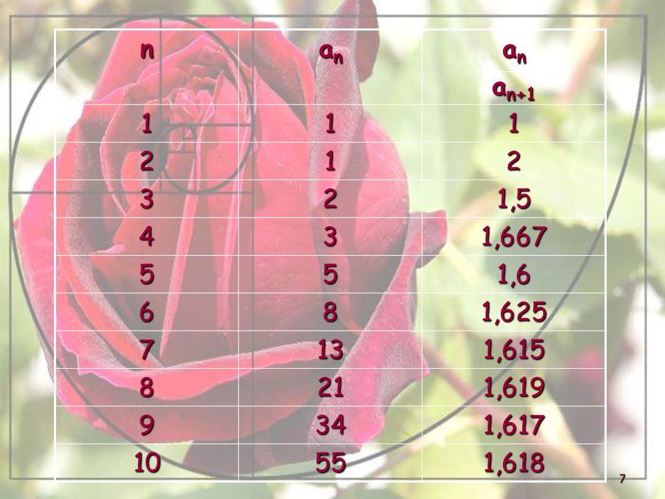 7 n anananan a n a n+1 111 212 321,5 431,667 551,6 681,625 7131,615 8211,619 9341,617 10551,618