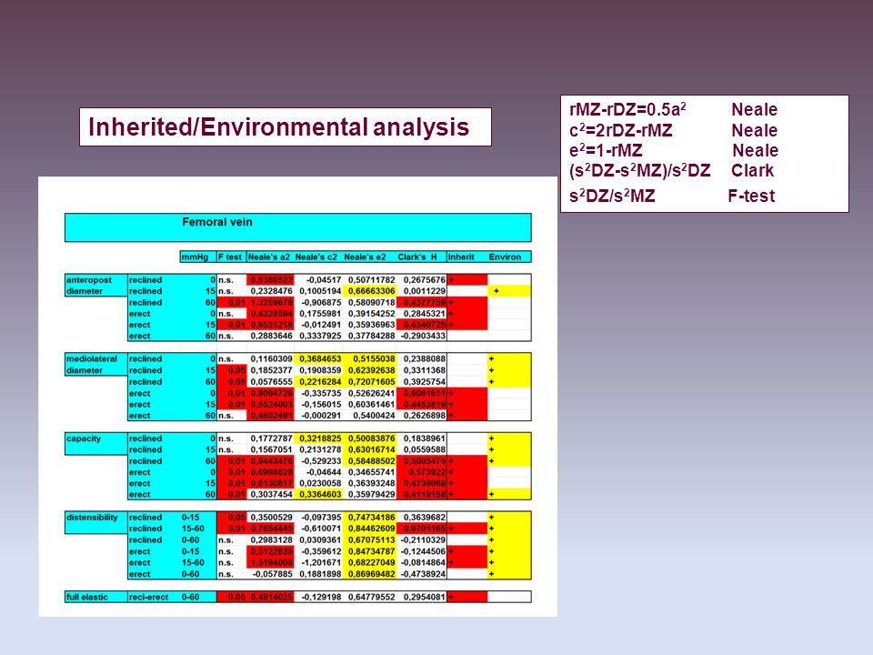 rMZ-rDZ=0.5a 2 Neale c 2 =2rDZ-rMZ Neale e 2 =1-rMZ Neale (s 2 DZ-s 2 MZ)/s 2 DZ Clark s 2 DZ/s 2 MZ F-test Inherited/Environmental analysis