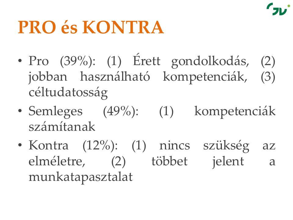 PRO és KONTRA • Pro (39%): (1) Érett gondolkodás, (2) jobban használható kompetenciák, (3) céltudatosság • Semleges (49%): (1) kompetenciák számítanak