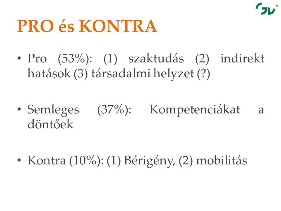 PRO és KONTRA • Pro (53%): (1) szaktudás (2) indirekt hatások (3) társadalmi helyzet (?) • Semleges (37%): Kompetenciákat a döntőek • Kontra (10%): (1