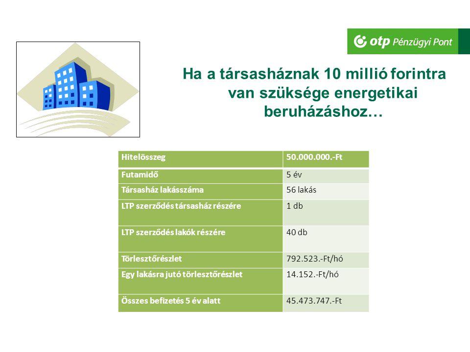 Ha a társasháznak 10 millió forintra van szüksége energetikai beruházáshoz… Hitelösszeg50.000.000.-Ft Futamidő10 év Társasház lakásszáma56 lakás LTP szerződés társasház részére1 db LTP szerződés lakók részére40 db Törlesztőrészlet547.399.-Ft/hó Egy lakásra jutó törlesztőrészlet9.775.-Ft/hó Összes befizetés 5 év alatt59.604.651.-Ft