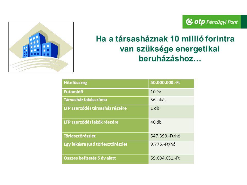 Ha a társasháznak 10 millió forintra van szüksége energetikai beruházáshoz… Hitelösszeg80.000.000.-Ft Futamidő10 év Társasház lakásszáma84 lakás LTP szerződés társasház részére1 db LTP szerződés lakók részére70 db Törlesztőrészlet812.773.-Ft/hó Egy lakásra jutó törlesztőrészlet9.676.-Ft/hó Összes befizetés 5 év alatt89.442.279.-Ft