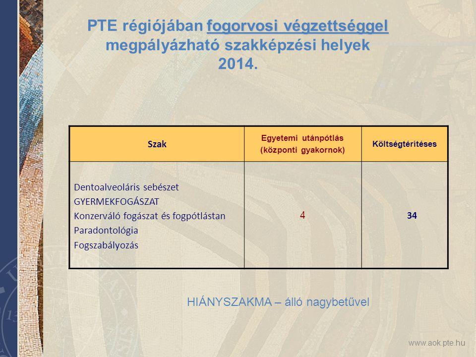 www.aok.pte.hu fogorvosi végzettséggel PTE régiójában fogorvosi végzettséggel megpályázható szakképzési helyek 2014. Szak Egyetemi utánpótlás (központ