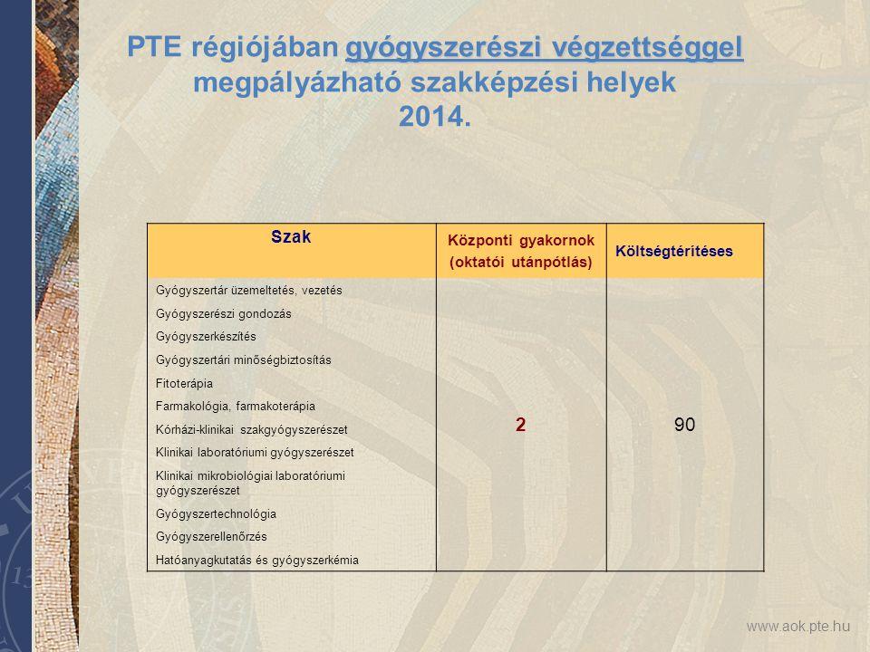 www.aok.pte.hu gyógyszerészi végzettséggel PTE régiójában gyógyszerészi végzettséggel megpályázható szakképzési helyek 2014. Szak Központi gyakornok (