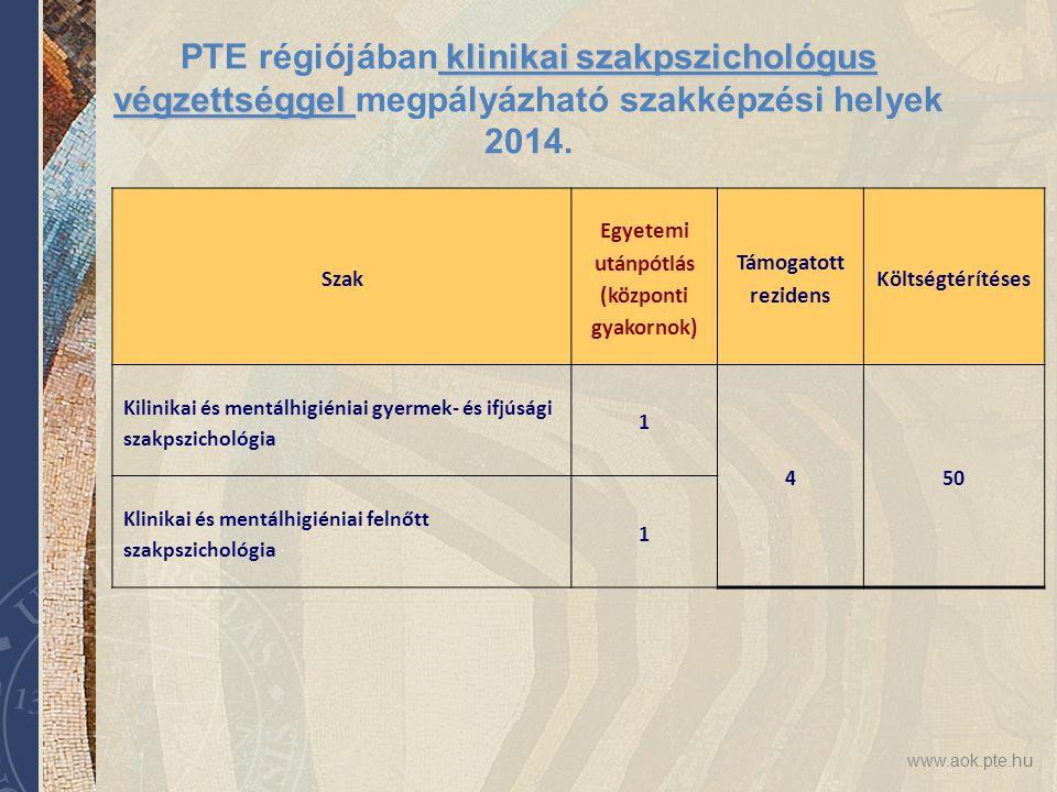 www.aok.pte.hu klinikai szakpszichológus végzettséggel PTE régiójában klinikai szakpszichológus végzettséggel megpályázható szakképzési helyek 2014. S