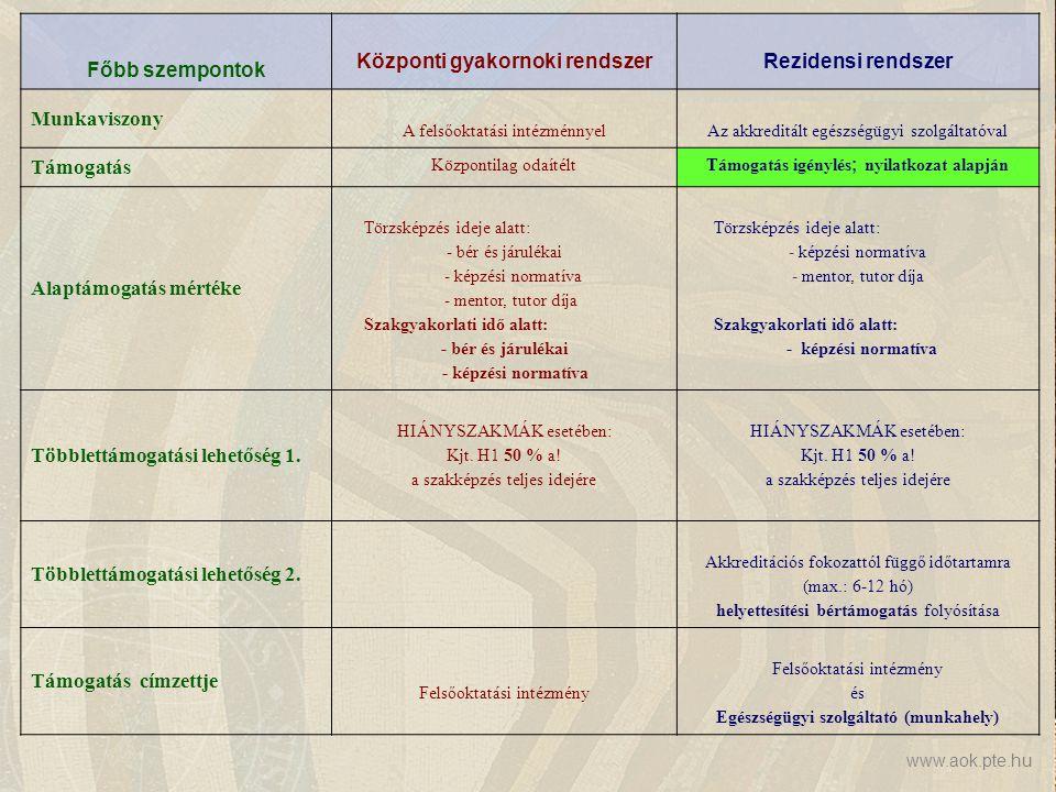 www.aok.pte.hu Főbb szempontok Központi gyakornoki rendszerRezidensi rendszer Munkaviszony A felsőoktatási intézménnyelAz akkreditált egészségügyi szolgáltatóval Támogatás Központilag odaítéltTámogatás igénylés ; nyilatkozat alapján Alaptámogatás mértéke Törzsképzés ideje alatt: - bér és járulékai - képzési normatíva - mentor, tutor díja Szakgyakorlati idő alatt: - bér és járulékai - képzési normatíva Törzsképzés ideje alatt: - képzési normatíva - mentor, tutor díja Szakgyakorlati idő alatt: - képzési normatíva Többlettámogatási lehetőség 1.