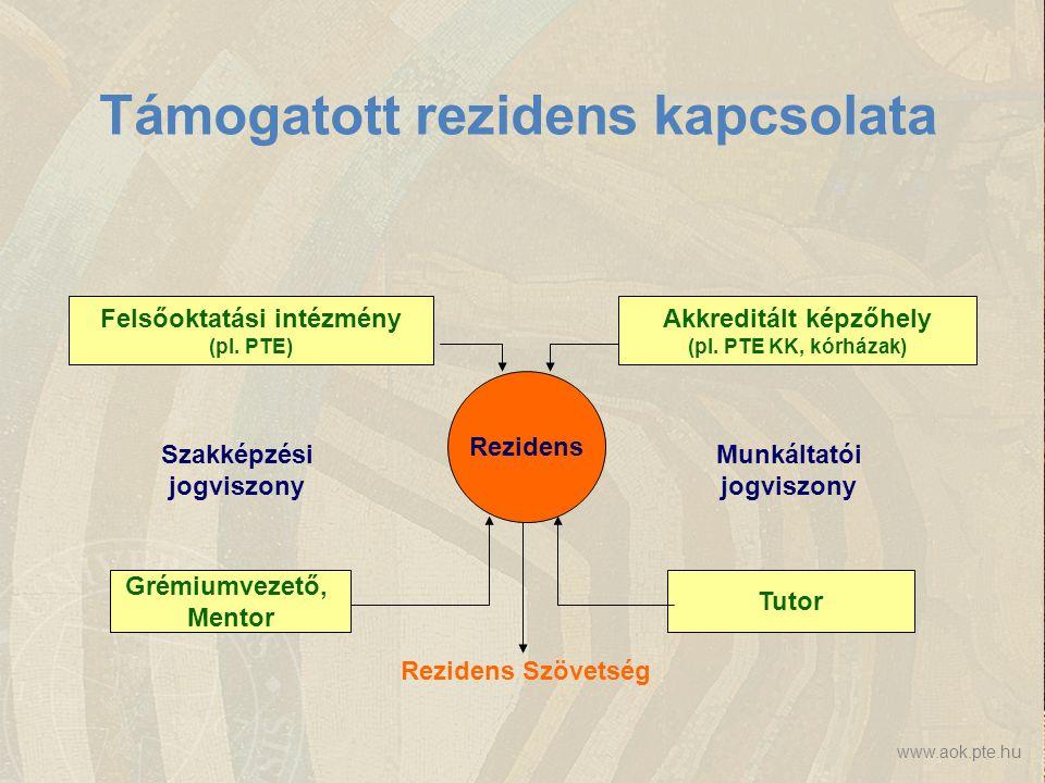 www.aok.pte.hu Támogatott rezidens kapcsolata Rezidens Felsőoktatási intézmény (pl. PTE) Akkreditált képzőhely (pl. PTE KK, kórházak) Szakképzési jogv