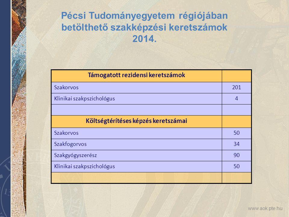 www.aok.pte.hu Pécsi Tudományegyetem régiójában betölthető szakképzési keretszámok 2014. Támogatott rezidensi keretszámok Szakorvos201 Klinikai szakps