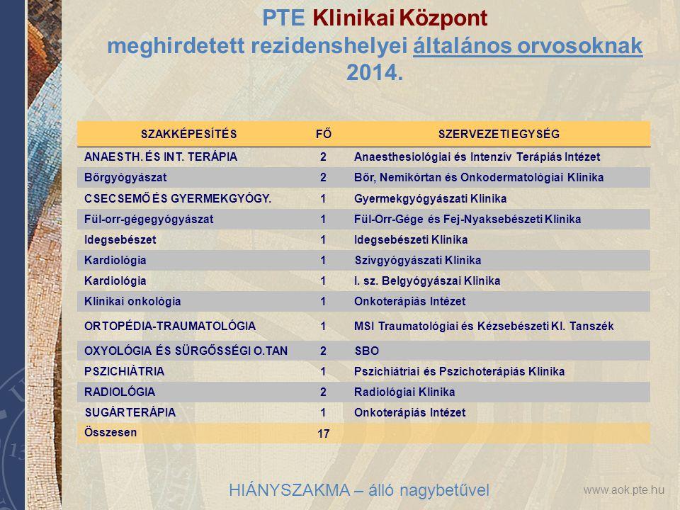 www.aok.pte.hu PTE Klinikai Központ meghirdetett rezidenshelyei általános orvosoknak 2014. SZAKKÉPESÍTÉSFŐSZERVEZETI EGYSÉG ANAESTH. ÉS INT. TERÁPIA2A