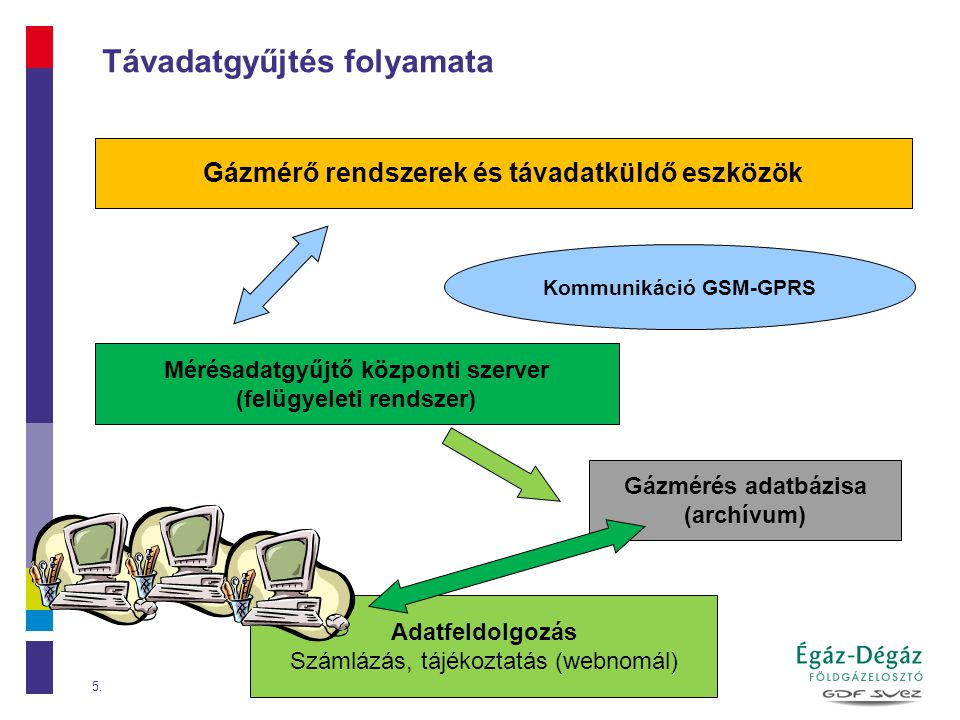 Gázmérés adatbázisa (archívum) 5 Gázmérő rendszerek és távadatküldő eszközök Mérésadatgyűjtő központi szerver (felügyeleti rendszer) Adatfeldolgozás Számlázás, tájékoztatás (webnomál) Kommunikáció GSM-GPRS Távadatgyűjtés folyamata 5.