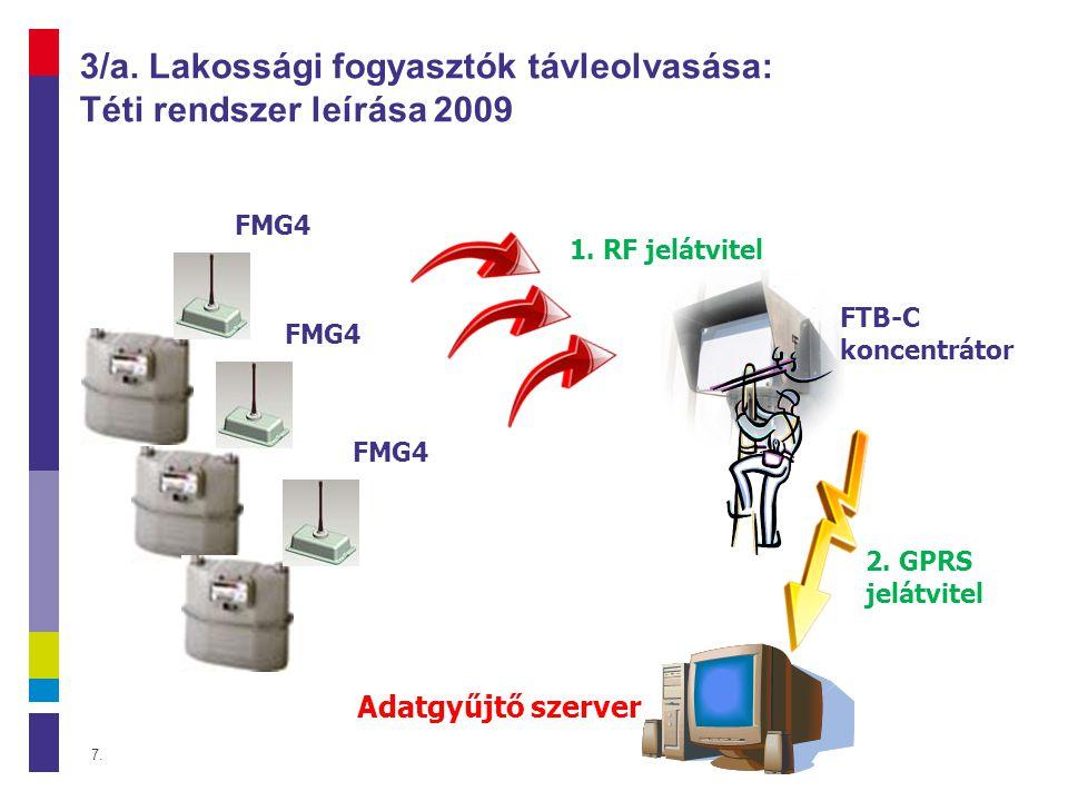7 FMG4 FTB-C koncentrátor Adatgyűjtő szerver 1.RF jelátvitel 2.