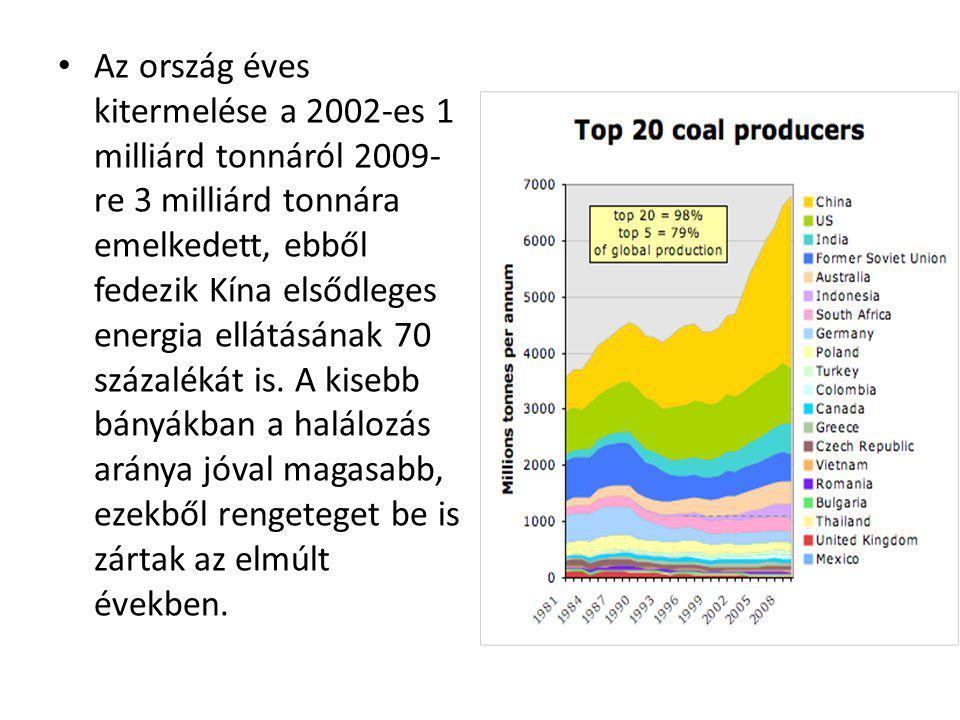 • Az ország éves kitermelése a 2002-es 1 milliárd tonnáról 2009- re 3 milliárd tonnára emelkedett, ebből fedezik Kína elsődleges energia ellátásának 7