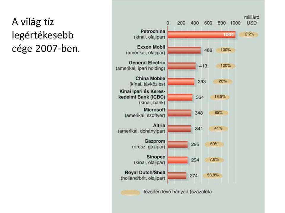 A világ tíz legértékesebb cége 2007-ben.