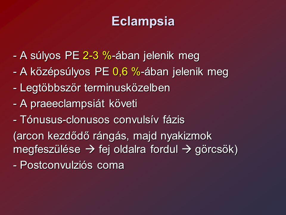Eclampsia - A súlyos PE 2-3 %-ában jelenik meg - A középsúlyos PE 0,6 %-ában jelenik meg - Legtöbbször terminusközelben - A praeeclampsiát követi - Tónusus-clonusos convulsív fázis (arcon kezdődő rángás, majd nyakizmok megfeszülése  fej oldalra fordul  görcsök) - Postconvulziós coma