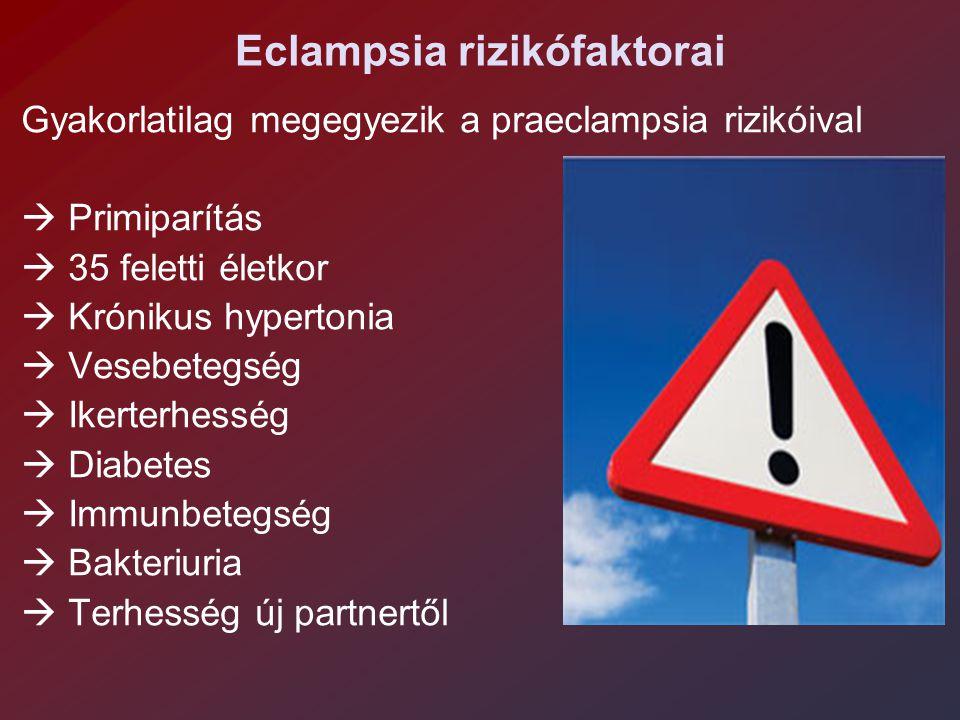 Eclampsia rizikófaktorai Gyakorlatilag megegyezik a praeclampsia rizikóival  Primiparítás  35 feletti életkor  Krónikus hypertonia  Vesebetegség  Ikerterhesség  Diabetes  Immunbetegség  Bakteriuria  Terhesség új partnertől