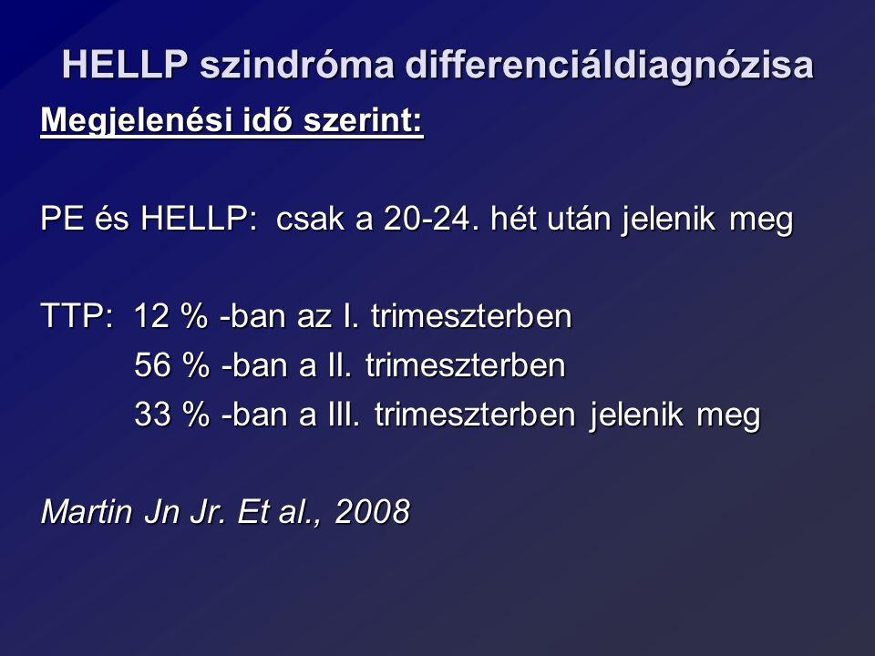 HELLP szindróma differenciáldiagnózisa Megjelenési idő szerint: PE és HELLP: csak a 20-24. hét után jelenik meg TTP: 12 % -ban az I. trimeszterben 56