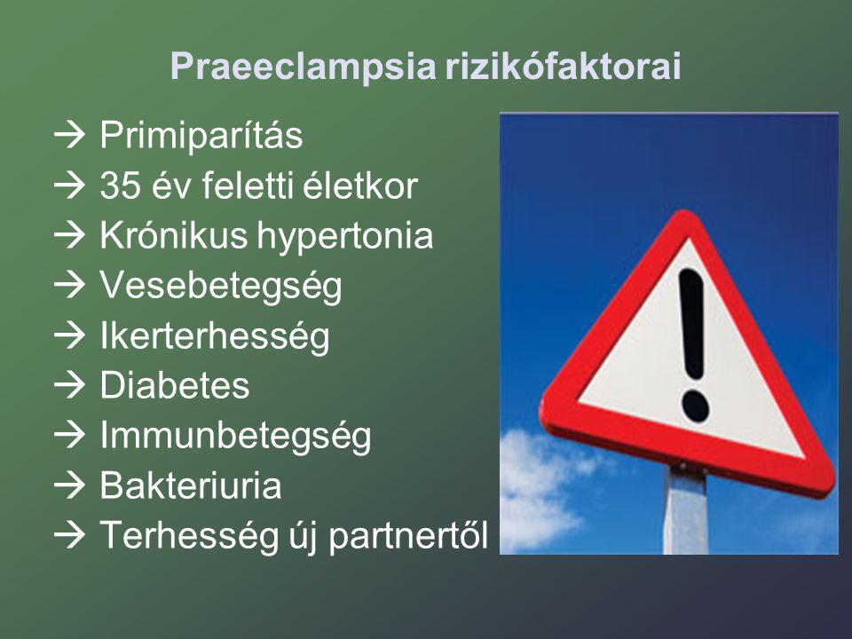 Praeeclampsia rizikófaktorai  Primiparítás  35 év feletti életkor  Krónikus hypertonia  Vesebetegség  Ikerterhesség  Diabetes  Immunbetegség  Bakteriuria  Terhesség új partnertől