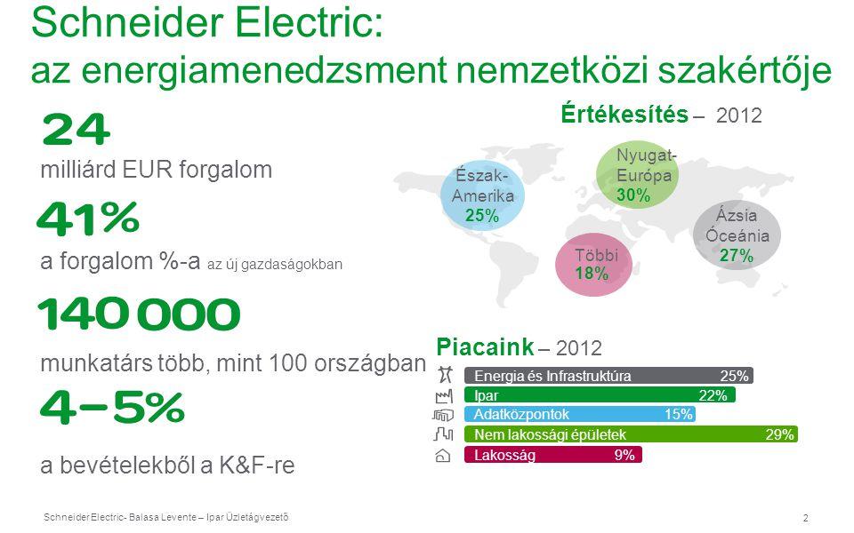 Schneider Electric 13 - Balasa Levente – Ipar Üzletágvezető Napi munka Termis bevonásával Fogyasztók Könnyen hozzáférhető információk Vevőszolgálat Növekvő vevőelégedettség Szakértők Megfelelő tanácsok Vezérlő terem Gyorsan, könnyen hozzáférhető adatok Karbantartás Bármikor bevethető… Mérnöki Tervezés Idő megtakarítás Management Áttekinthetőség