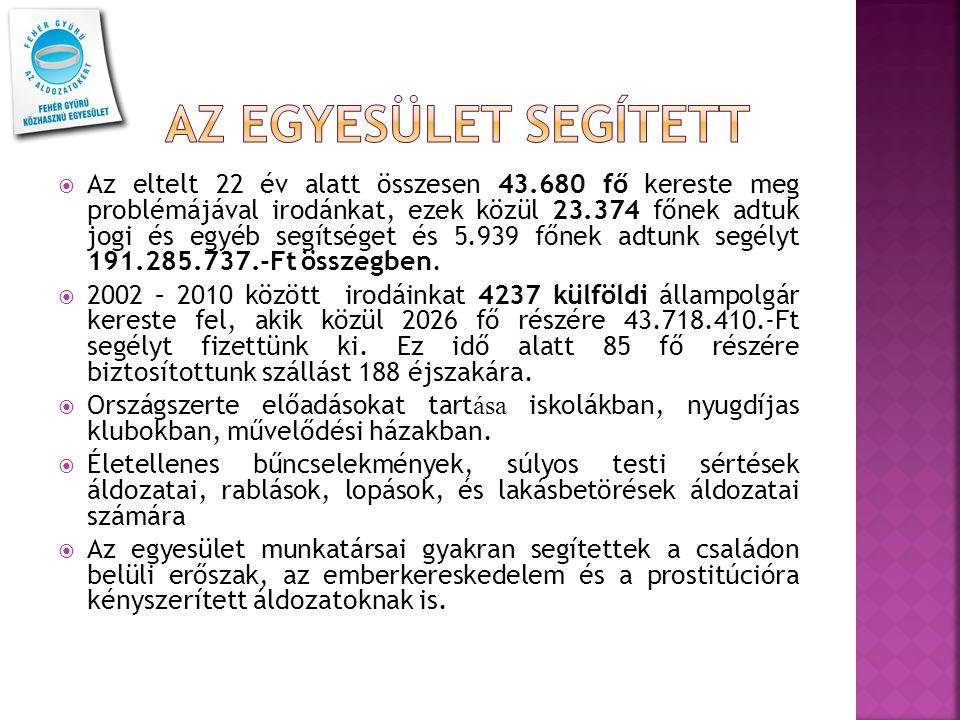  Az eltelt 22 év alatt összesen 43.680 fő kereste meg problémájával irodánkat, ezek közül 23.374 főnek adtuk jogi és egyéb segítséget és 5.939 főnek adtunk segélyt 191.285.737.-Ft összegben.