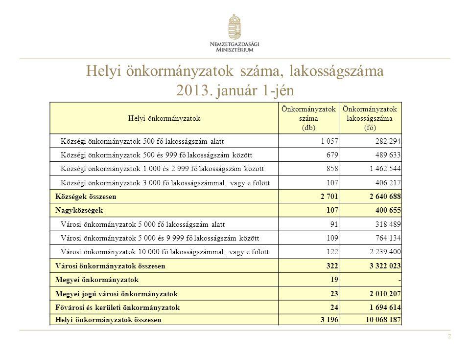 2 Helyi önkormányzatok száma, lakosságszáma 2013. január 1-jén Helyi önkormányzatok Önkormányzatok száma (db) Önkormányzatok lakosságszáma (fő) Község