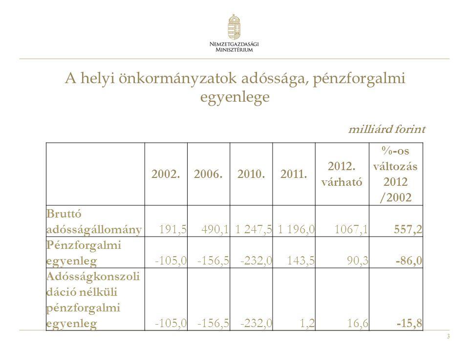 3 A helyi önkormányzatok adóssága, pénzforgalmi egyenlege 2002.2006.2010.2011. 2012. várható %-os változás 2012 /2002 Bruttó adósságállomány191,5490,1