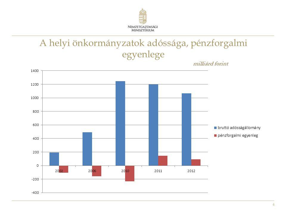 4 A helyi önkormányzatok adóssága, pénzforgalmi egyenlege milliárd forint