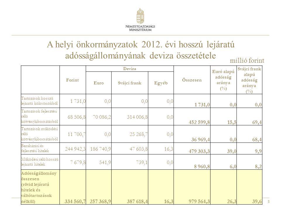 8 A helyi önkormányzatok 2012. évi hosszú lejáratú adósságállományának deviza összetétele millió forint Forint Deviza Összesen Euró alapú adósság arán