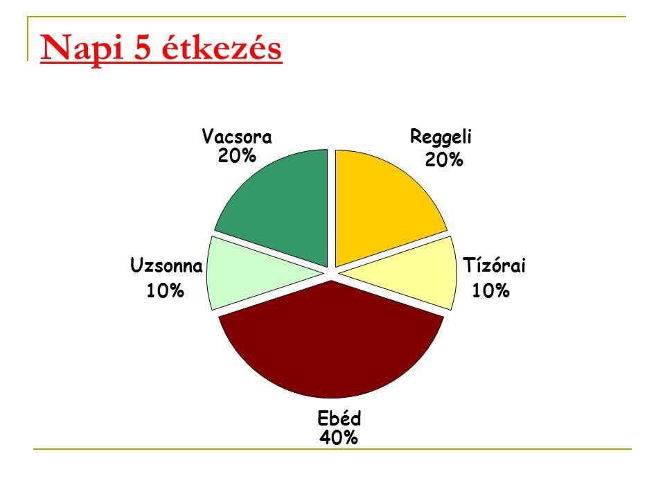Napi 5 étkezés Reggeli 20% Tízórai 10% Ebéd 40% Uzsonna 10% Vacsora 20%