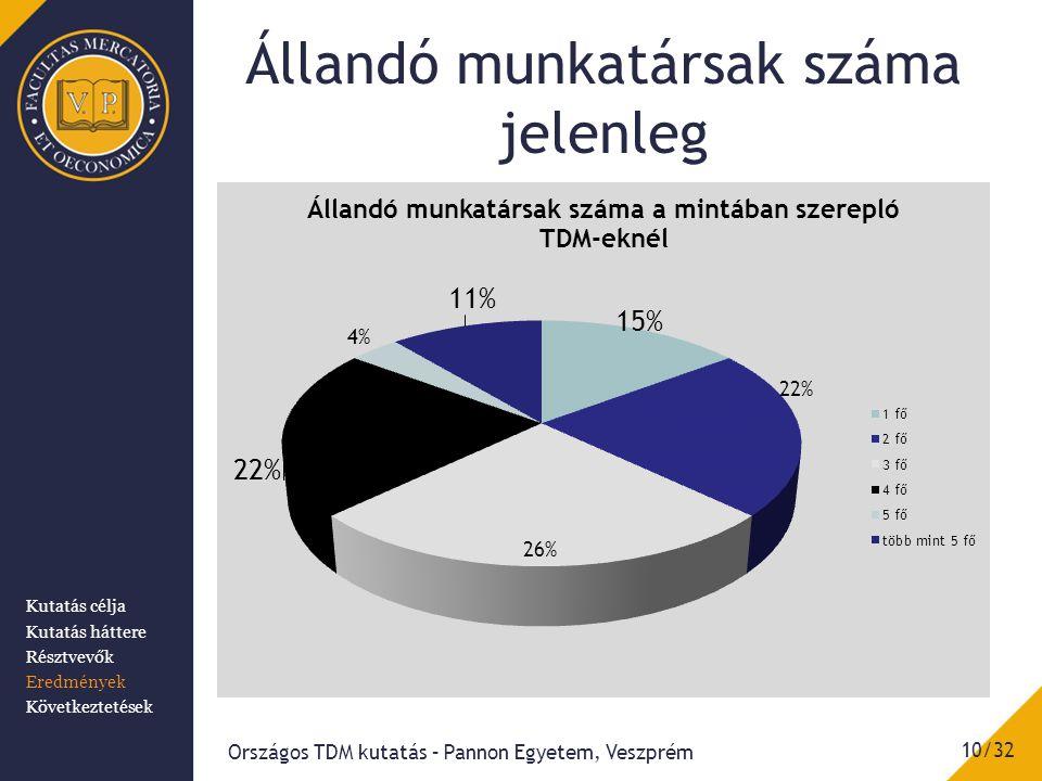 Állandó munkatársak száma jelenleg Országos TDM kutatás – Pannon Egyetem, Veszprém 10/32 Kutatás célja Kutatás háttere Résztvevők Eredmények Következtetések