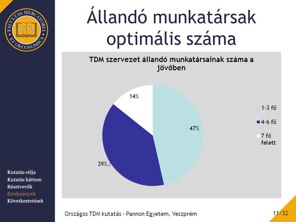 Állandó munkatársak optimális száma Országos TDM kutatás – Pannon Egyetem, Veszprém 11/32 Kutatás célja Kutatás háttere Résztvevők Eredmények Következtetések