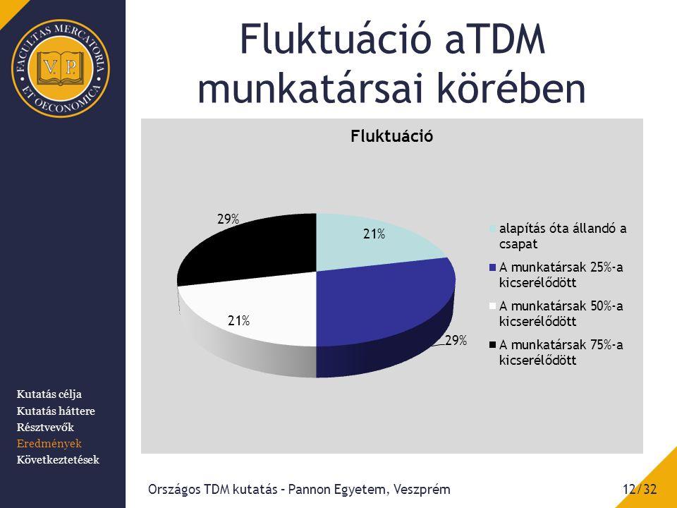 Fluktuáció aTDM munkatársai körében Országos TDM kutatás – Pannon Egyetem, Veszprém12/32 Kutatás célja Kutatás háttere Résztvevők Eredmények Következt