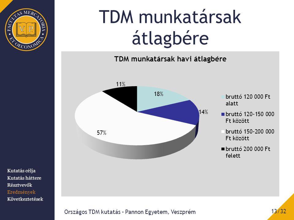TDM munkatársak átlagbére Országos TDM kutatás – Pannon Egyetem, Veszprém 13/32 Kutatás célja Kutatás háttere Résztvevők Eredmények Következtetések