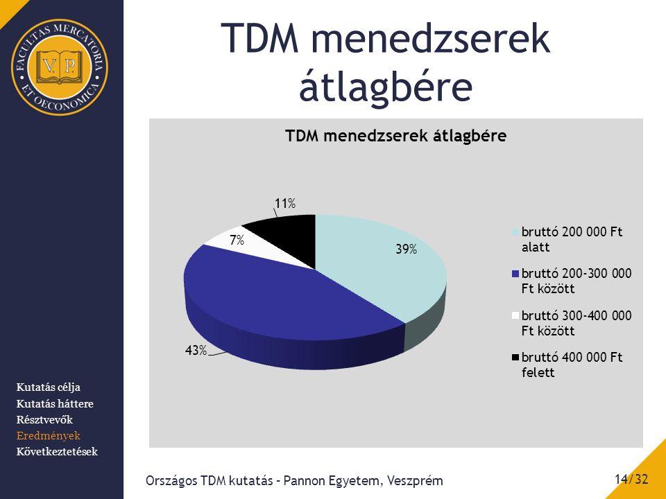 TDM menedzserek átlagbére Országos TDM kutatás – Pannon Egyetem, Veszprém 14/32 Kutatás célja Kutatás háttere Résztvevők Eredmények Következtetések