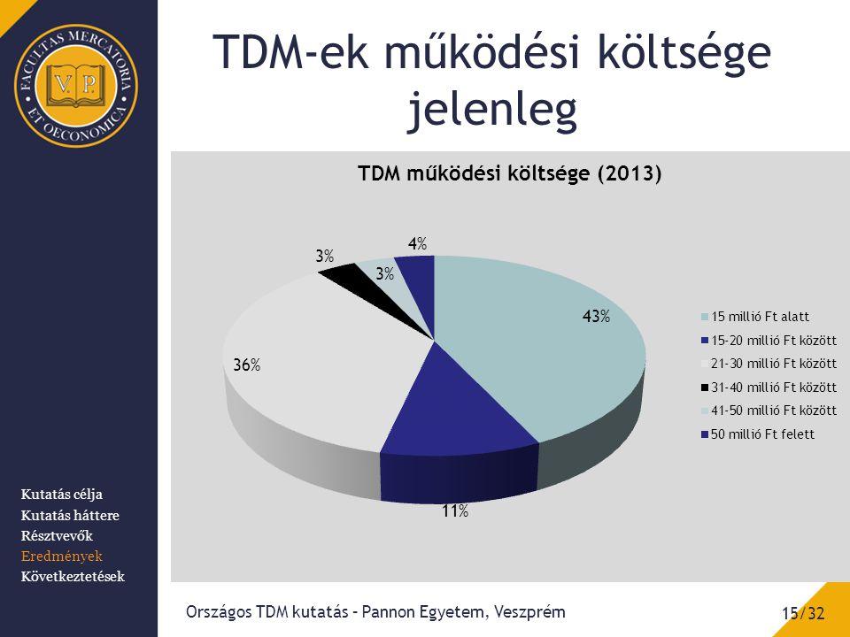TDM-ek működési költsége jelenleg 15/32 Országos TDM kutatás – Pannon Egyetem, Veszprém Kutatás célja Kutatás háttere Résztvevők Eredmények Következtetések