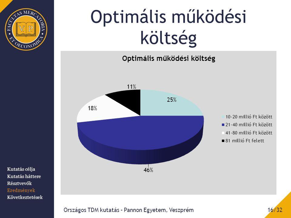 Optimális működési költség Országos TDM kutatás – Pannon Egyetem, Veszprém16/32 Kutatás célja Kutatás háttere Résztvevők Eredmények Következtetések