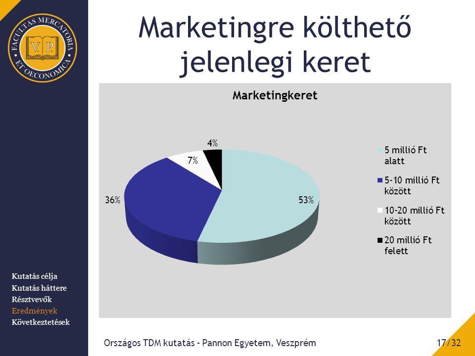 Marketingre költhető jelenlegi keret Országos TDM kutatás – Pannon Egyetem, Veszprém17/32 Kutatás célja Kutatás háttere Résztvevők Eredmények Következtetések