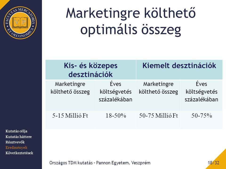 Marketingre költhető optimális összeg Országos TDM kutatás – Pannon Egyetem, Veszprém18/32 Kis- és közepes desztinációk Kiemelt desztinációk Marketingre költhető összeg Éves költségvetés százalékában Marketingre költhető összeg Éves költségvetés százalékában 5-15 Millió Ft18-50%50-75 Millió Ft50-75% Kutatás célja Kutatás háttere Résztvevők Eredmények Következtetések