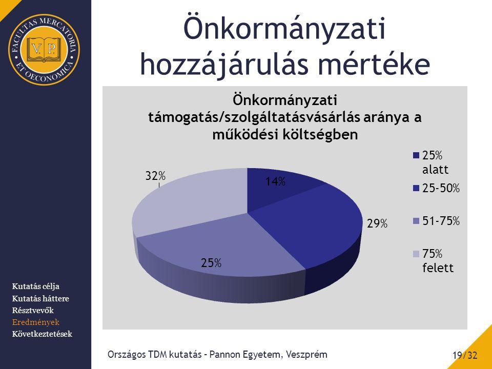 Önkormányzati hozzájárulás mértéke 19/32 Országos TDM kutatás – Pannon Egyetem, Veszprém Kutatás célja Kutatás háttere Résztvevők Eredmények Következtetések