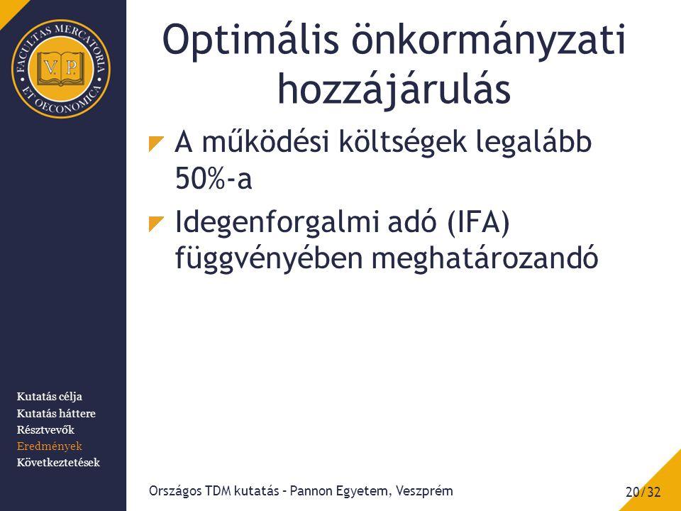 Optimális önkormányzati hozzájárulás A működési költségek legalább 50%-a Idegenforgalmi adó (IFA) függvényében meghatározandó 20/32 Országos TDM kutatás – Pannon Egyetem, Veszprém Kutatás célja Kutatás háttere Résztvevők Eredmények Következtetések