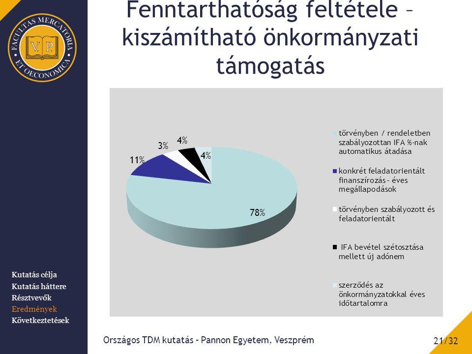 Fenntarthatóság feltétele – kiszámítható önkormányzati támogatás Országos TDM kutatás – Pannon Egyetem, Veszprém 21/32 Kutatás célja Kutatás háttere Résztvevők Eredmények Következtetések