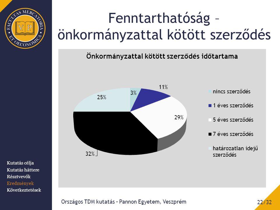 Fenntarthatóság – önkormányzattal kötött szerződés Országos TDM kutatás – Pannon Egyetem, Veszprém 22/32 Kutatás célja Kutatás háttere Résztvevők Eredmények Következtetések