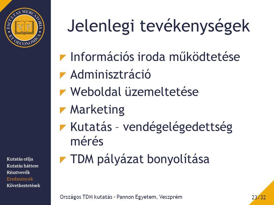 Jelenlegi tevékenységek Információs iroda működtetése Adminisztráció Weboldal üzemeltetése Marketing Kutatás – vendégelégedettség mérés TDM pályázat bonyolítása 23/32 Országos TDM kutatás – Pannon Egyetem, Veszprém Kutatás célja Kutatás háttere Résztvevők Eredmények Következtetések