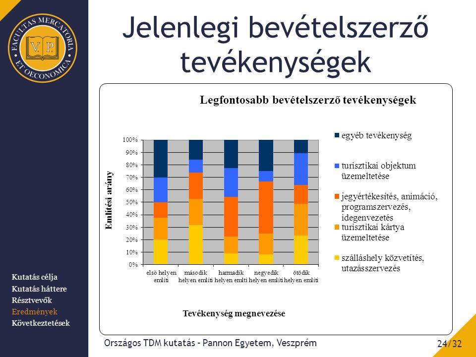 Jelenlegi bevételszerző tevékenységek 24/32 Országos TDM kutatás – Pannon Egyetem, Veszprém Kutatás célja Kutatás háttere Résztvevők Eredmények Következtetések