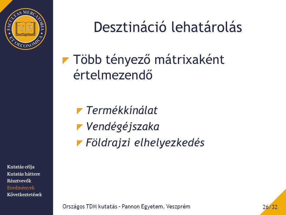 Desztináció lehatárolás Országos TDM kutatás – Pannon Egyetem, Veszprém 26/32 Több tényező mátrixaként értelmezendő Termékkínálat Vendégéjszaka Földrajzi elhelyezkedés Kutatás célja Kutatás háttere Résztvevők Eredmények Következtetések
