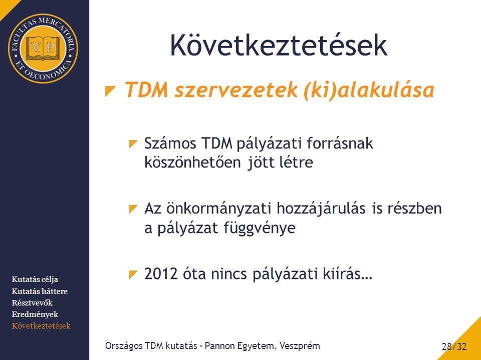TDM szervezetek (ki)alakulása Számos TDM pályázati forrásnak köszönhetően jött létre Az önkormányzati hozzájárulás is részben a pályázat függvénye 2012 óta nincs pályázati kiírás… Országos TDM kutatás – Pannon Egyetem, Veszprém 28/32 Kutatás célja Kutatás háttere Résztvevők Eredmények Következtetések
