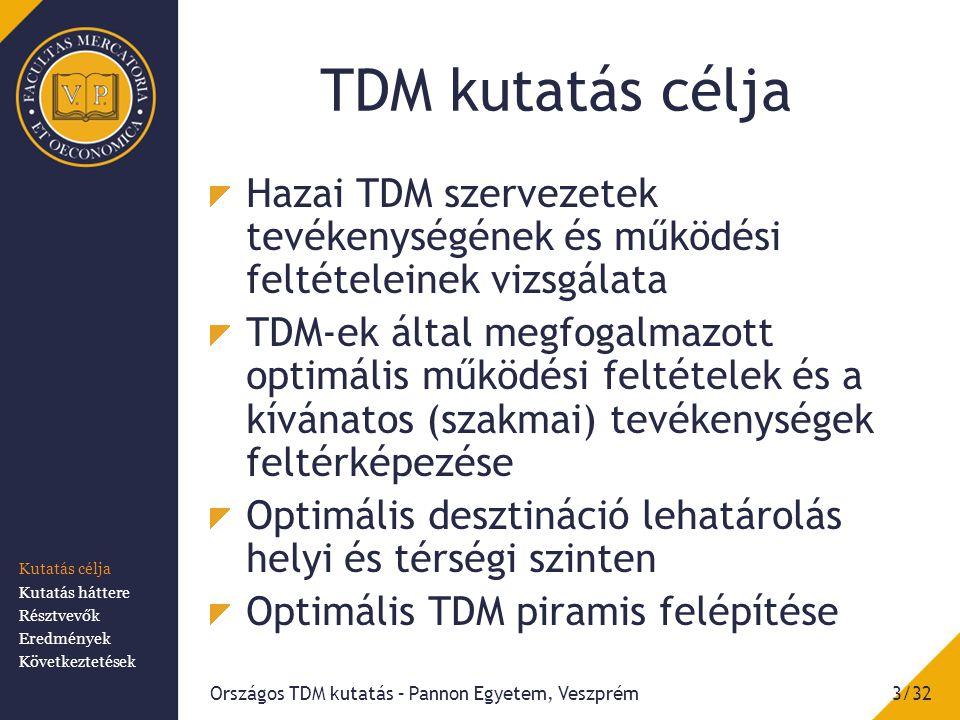 TDM kutatás célja Hazai TDM szervezetek tevékenységének és működési feltételeinek vizsgálata TDM-ek által megfogalmazott optimális működési feltételek és a kívánatos (szakmai) tevékenységek feltérképezése Optimális desztináció lehatárolás helyi és térségi szinten Optimális TDM piramis felépítése 3/32Országos TDM kutatás – Pannon Egyetem, Veszprém Kutatás célja Kutatás háttere Résztvevők Eredmények Következtetések