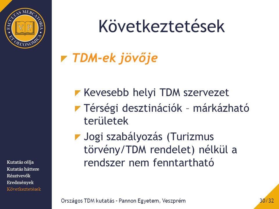 TDM-ek jövője Kevesebb helyi TDM szervezet Térségi desztinációk – márkázható területek Jogi szabályozás (Turizmus törvény/TDM rendelet) nélkül a rendszer nem fenntartható Országos TDM kutatás – Pannon Egyetem, Veszprém30/32 Kutatás célja Kutatás háttere Résztvevők Eredmények Következtetések