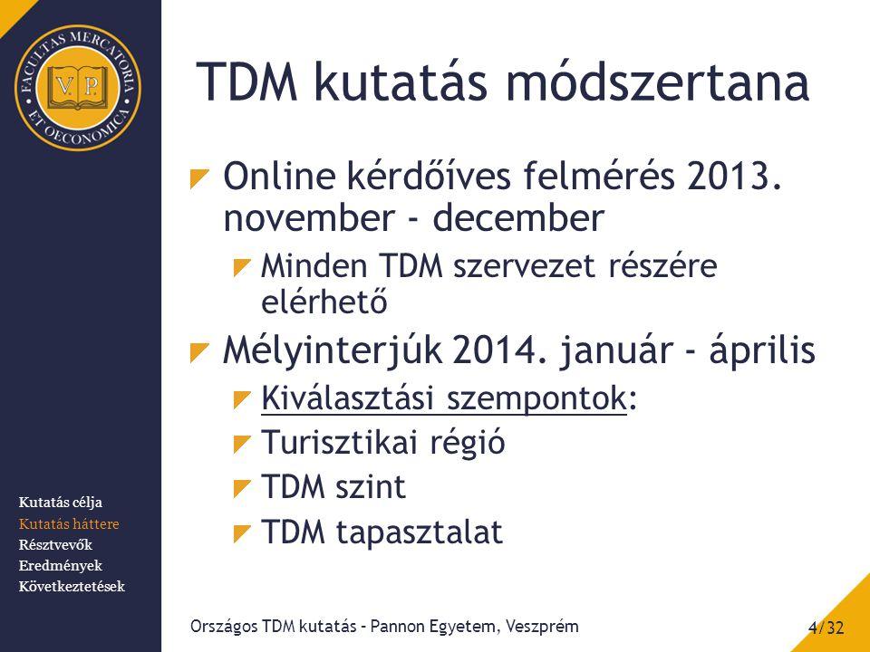 TDM kutatás módszertana Online kérdőíves felmérés 2013. november - december Minden TDM szervezet részére elérhető Mélyinterjúk 2014. január - április