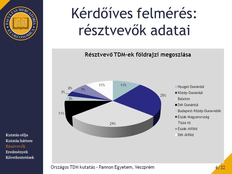 Kérdőíves felmérés: résztvevők adatai 6/32 Országos TDM kutatás – Pannon Egyetem, Veszprém Kutatás célja Kutatás háttere Résztvevők Eredmények Követke
